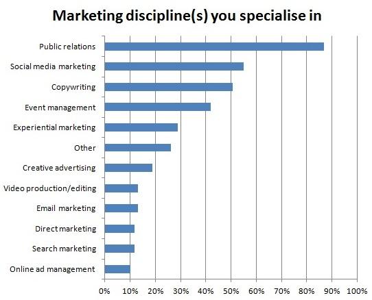 Marketing discipline specialisms