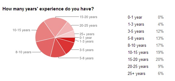 Years experience