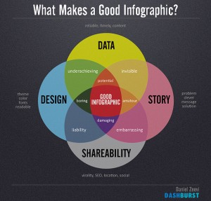 Why your PR campaign should involve infographics